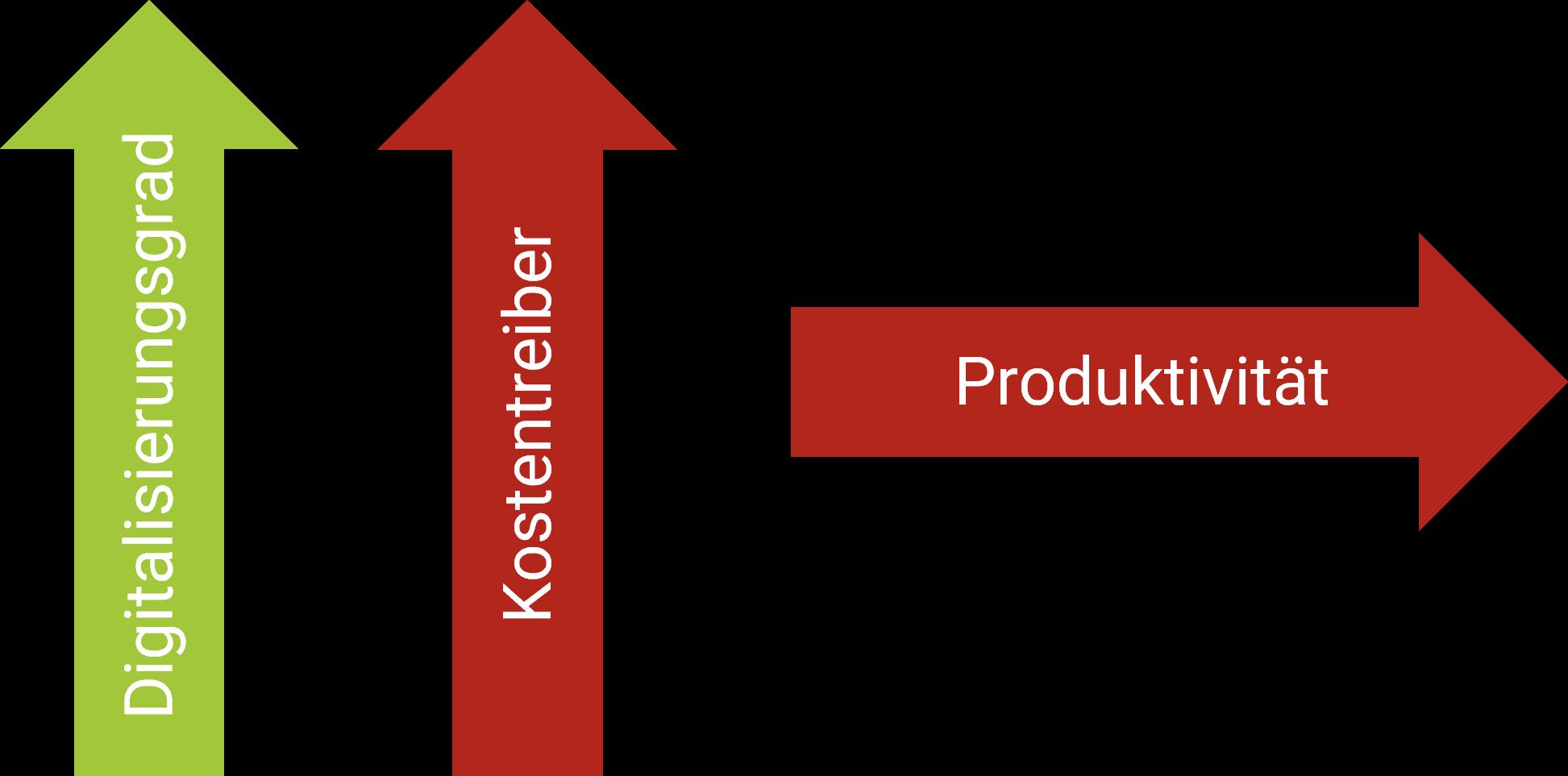 design2value ausgangslage